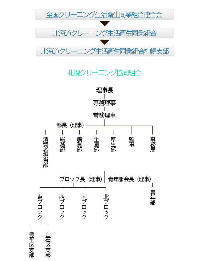 札幌クリーニング協同組合組織図